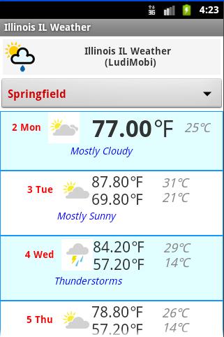 ILLINOIS IL Weather Forecast