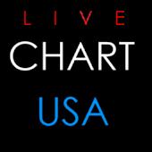 Live Chart NYSE, NASDAQ Stocks