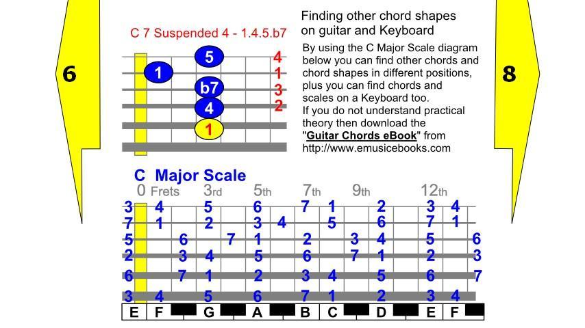 Guitar Chords for Beginners - screenshot