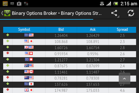 Binary options keywords list
