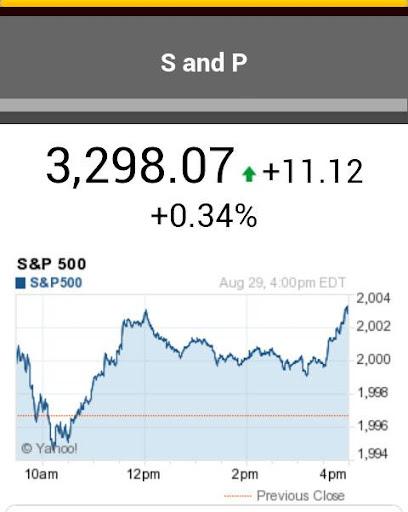 S P Chart