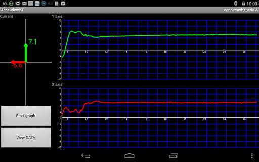 Accelerometer Display