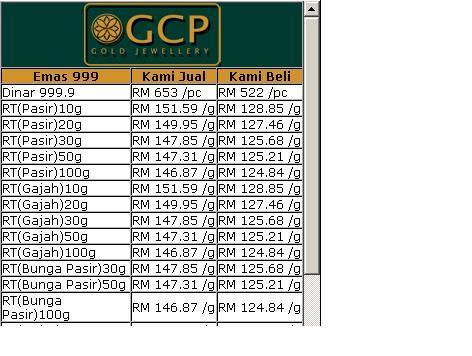 Harga Emas GCP VS PG Gold