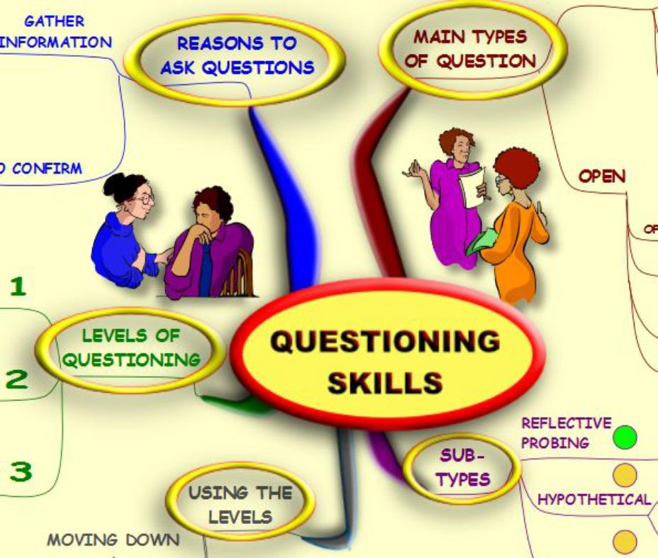 questioning techniques Questioning techniques for gifted students there is a difference between  nurturing the gifts of all students and providing an appropriate education for gifted .