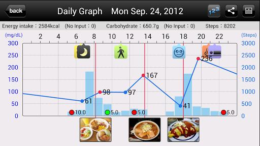 【免費健康App】Smart e-SMBG -Diabetes lifelog-APP點子