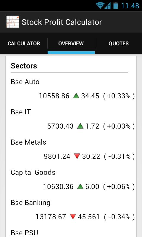 Option trade profit calculator