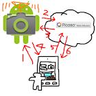 Remote Camera Client icon
