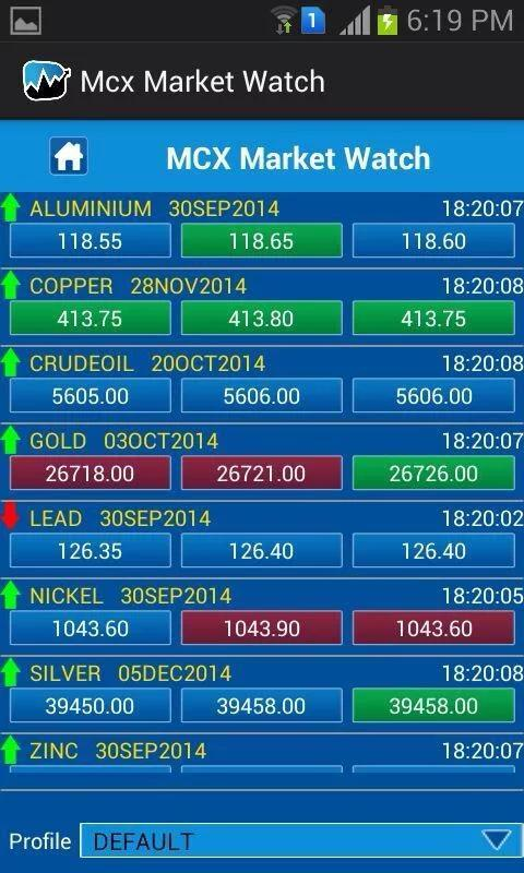 Commodity Market Live Price, Mcx Live - Android Apps on ...