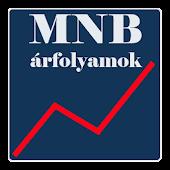 Hungarian Forint Rates