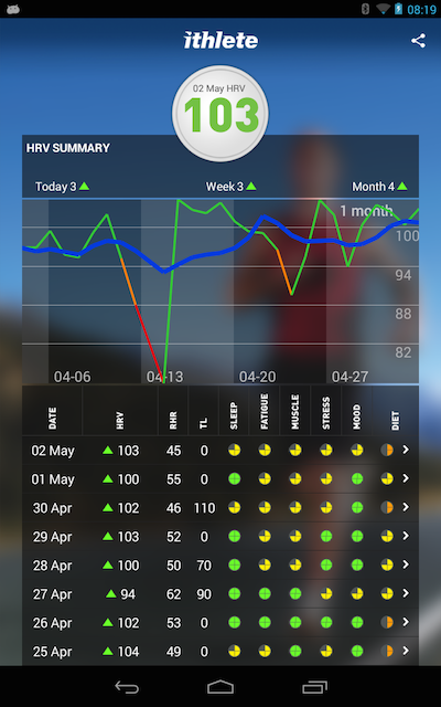 ithlete -Train.Recover.Perform - screenshot