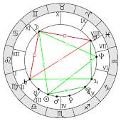 AstroVizor Astrology