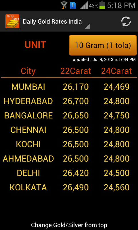 City forex gold rates