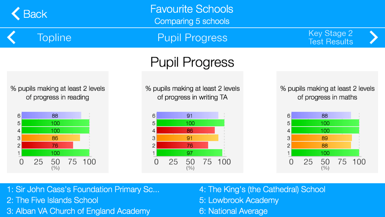 Primary School League Tables- screenshot