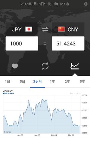 無料财经Appの通貨のコンバーター|記事Game