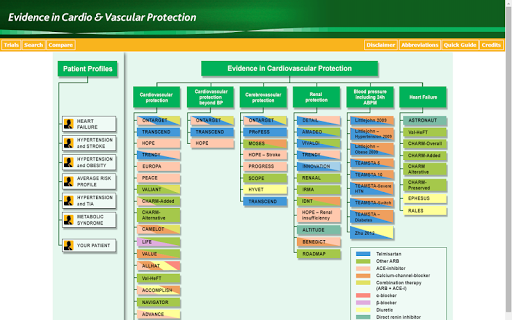Evidence in CV Protection