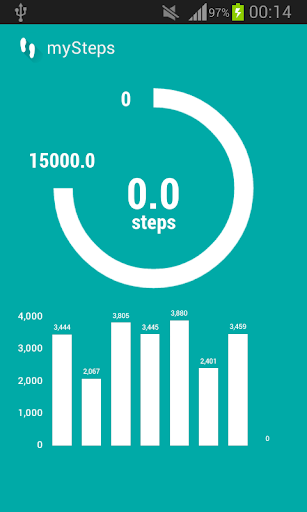Steps counter