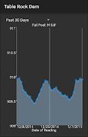 Screenshot of Ozark Area Lake Levels