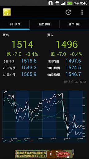 台灣黃金報價