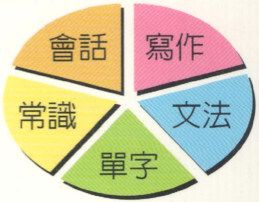 ACEL 1 英文學習完全手冊 1 精簡文法