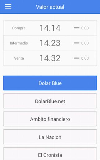 Bluelytics - Dolar Blue