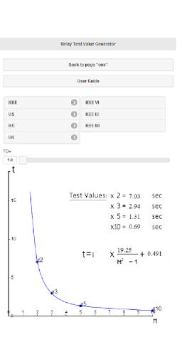 O C Test values Fortescue tool