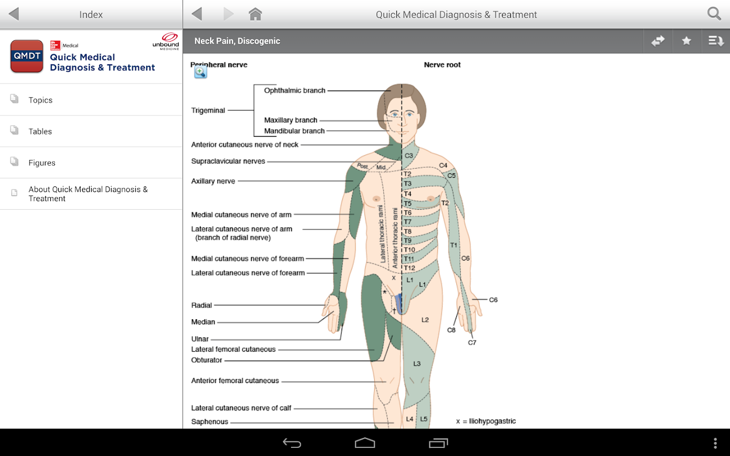 AccessMedicine App- screenshot