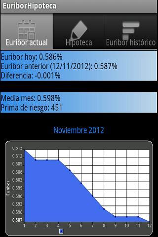 Euribor Hipoteca