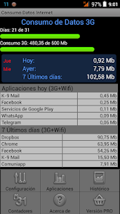 Consumo Datos Internet