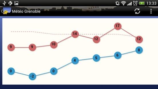 Météo Grenoble- screenshot thumbnail