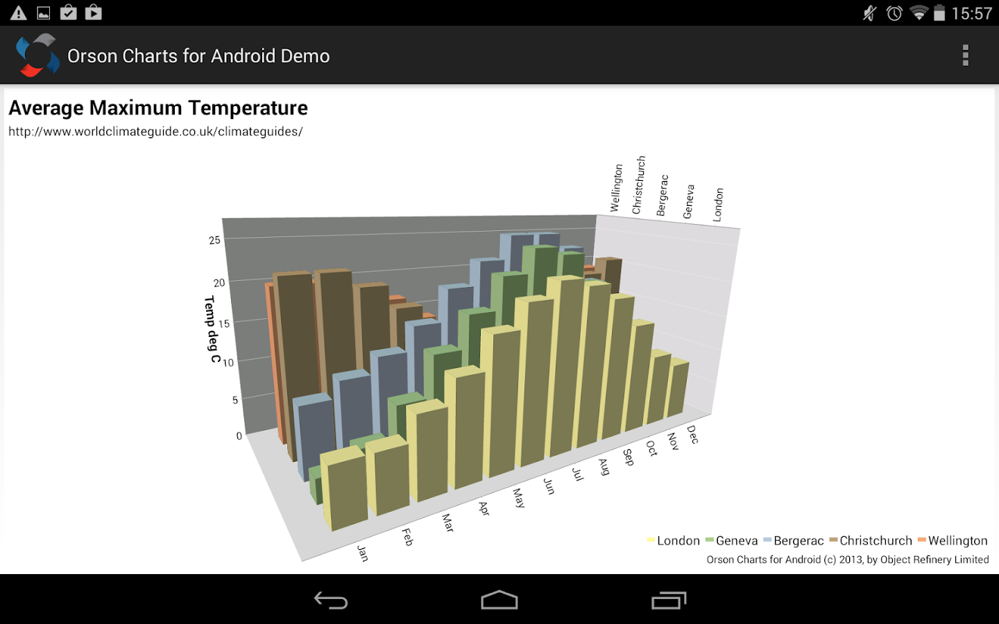 Orson Charts for Android Demo- screenshot