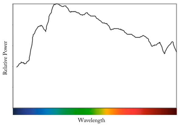 D65 Spectral Power Distribution