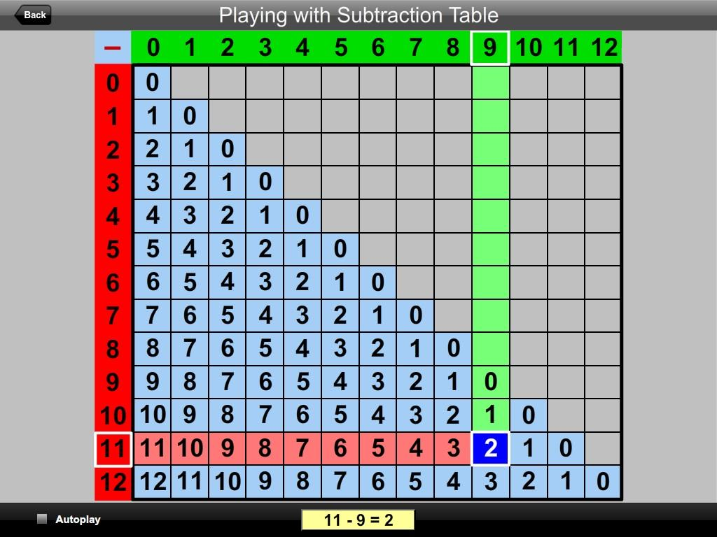Playing with Subtraction Table Android Apps on Google Play – Subtraction Table