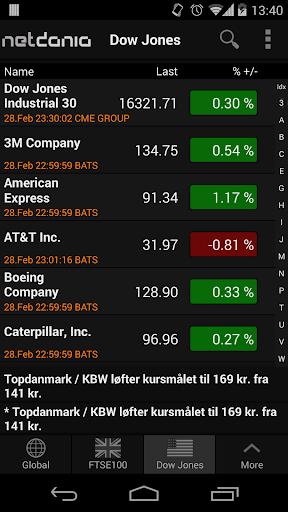 NetDania Forex Stocks