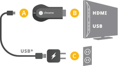 Plug in Chromecast (1st Gen)