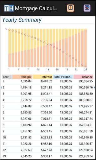 【免費財經App】按揭(贷款)计算器-APP點子