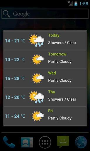 NZ Weather Forecast
