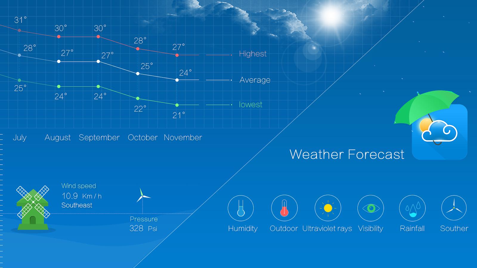 Прогноз погоды как картинка рабочего стола