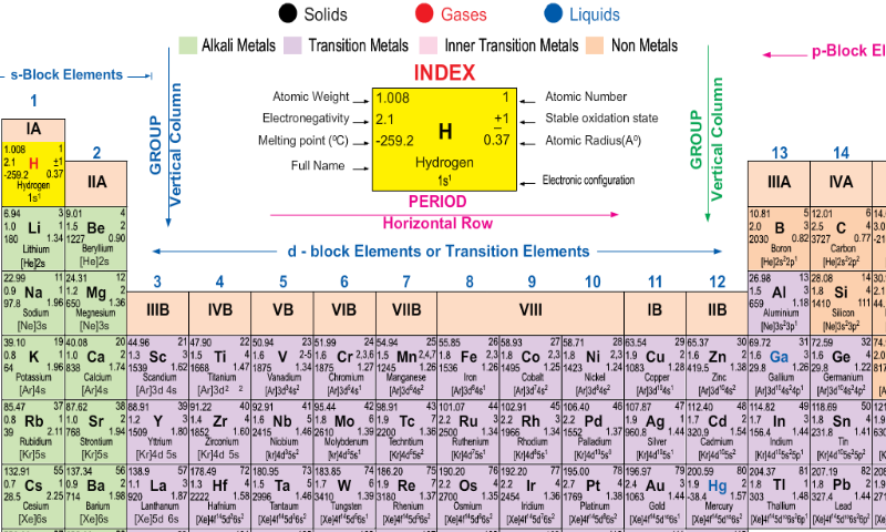 Periodic table apk 103 download free education apk download periodic table apk urtaz Gallery