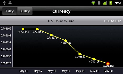Currency Exchange - screenshot thumbnail