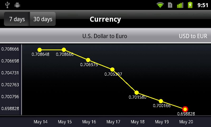 Currency Exchange- screenshot