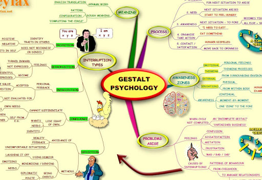 Gestalt Psychology - Mind Map