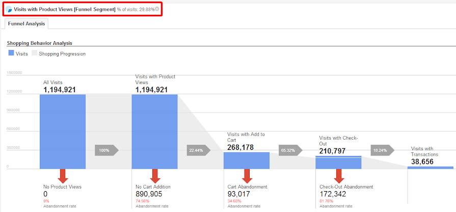 Shopping Behavior Analysis de Google Analytics