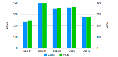 Bar charts that compares clicks and visits with axis starting at zero