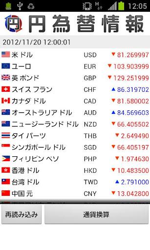 円為替情報