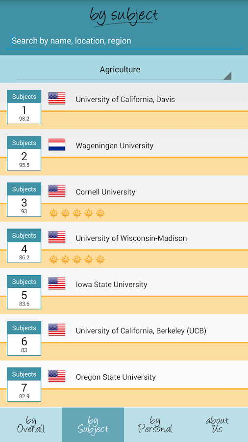 QS World University Rankings- screenshot
