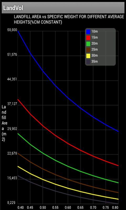 Landfill Area Calculator- screenshot