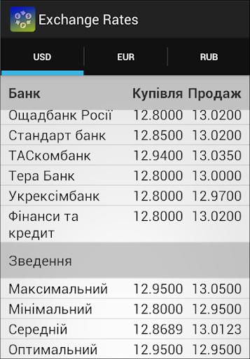 Курси валют Українських банків