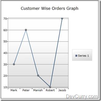 Silverlight 4 Chart Example
