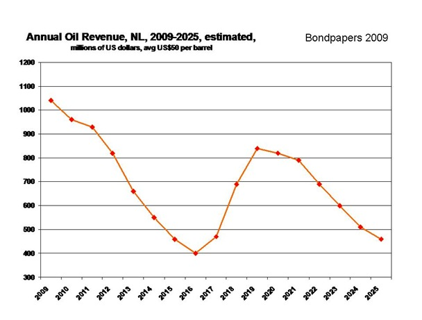 revenue oil