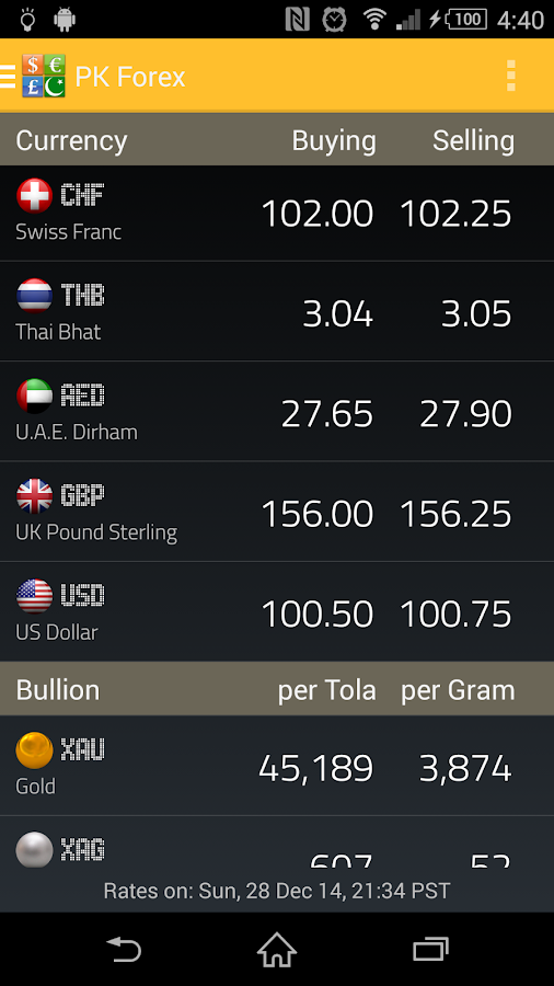 Forex.pk/bullion rates